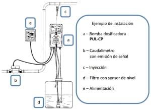 Esquema Instalación Pul-CP